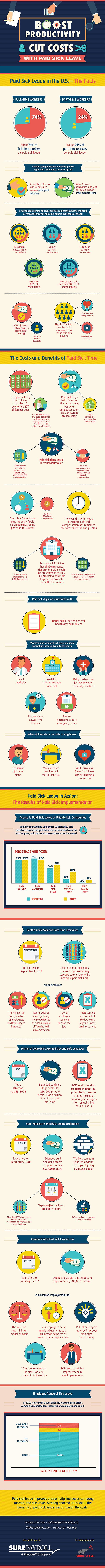 Boost Productivity and Cut Costs with Paid Sick Leave #infographic #Business #Productivity
