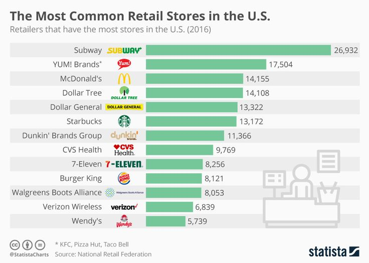Infographic The Most Common Retail Stores In The U S Retail Retail Store Store