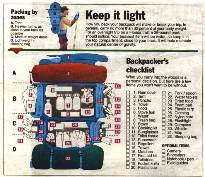 Backpacker's Checklist | 22 Absolutely Essential Diagrams You Need For Camping