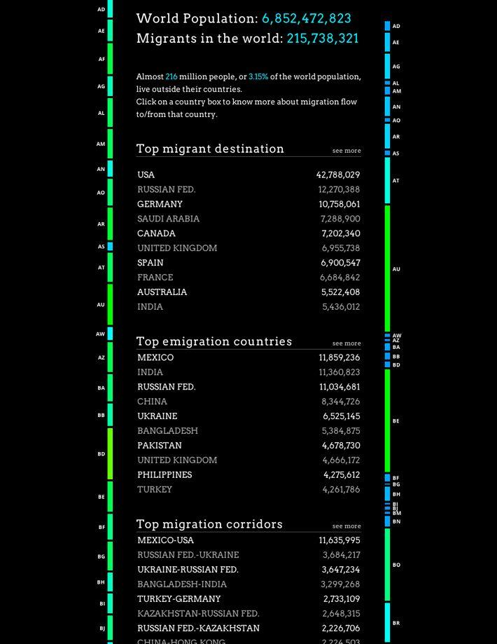Peoplemovin Visualizes Migration Flows on Datavisualization.ch