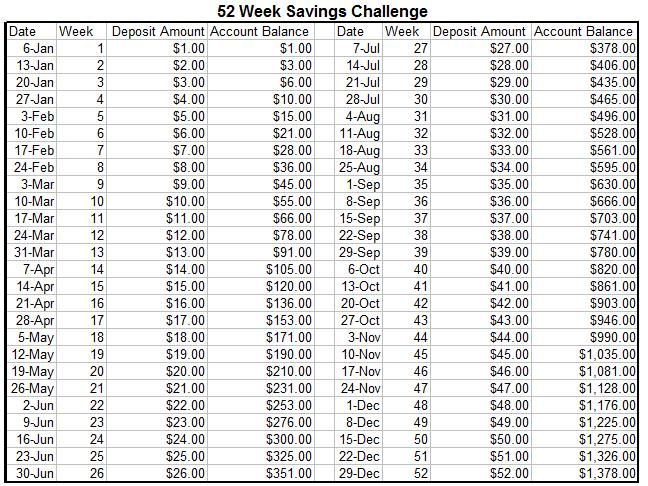 Savings challenge, This is awesome and Challenges on Pinterest