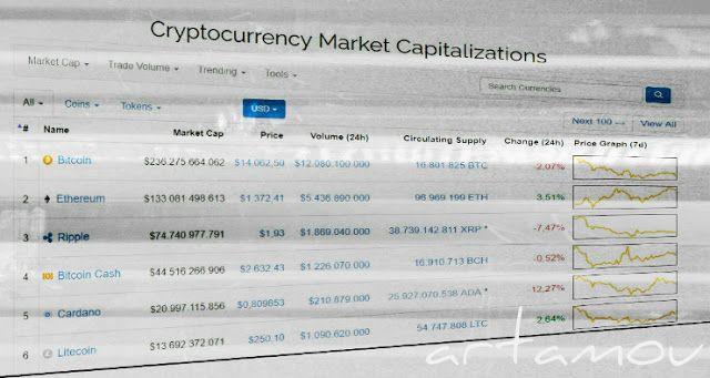 arta mou: Bitcoin, κρυπτονομίσματα και άλλα