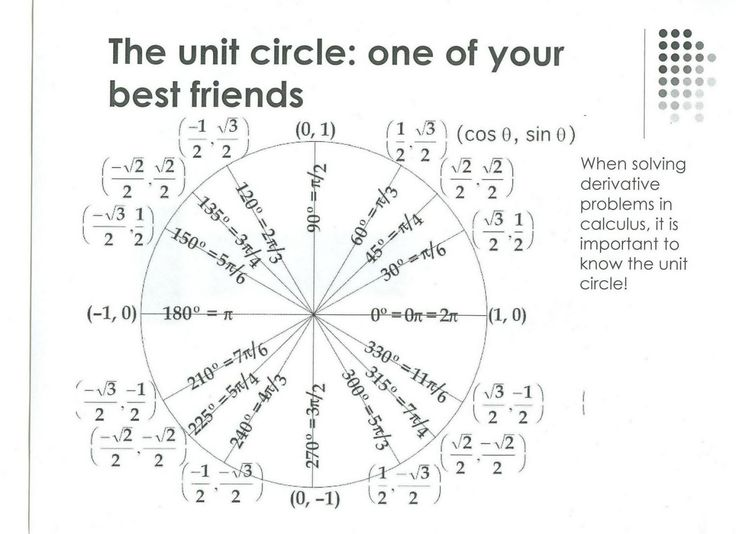 The unit circle - I can't believe I have  to memorize this