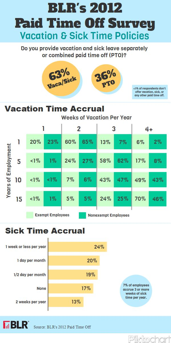 Best 25+ Sick leave policy ideas on Pinterest Mark dayton, What - leave application template