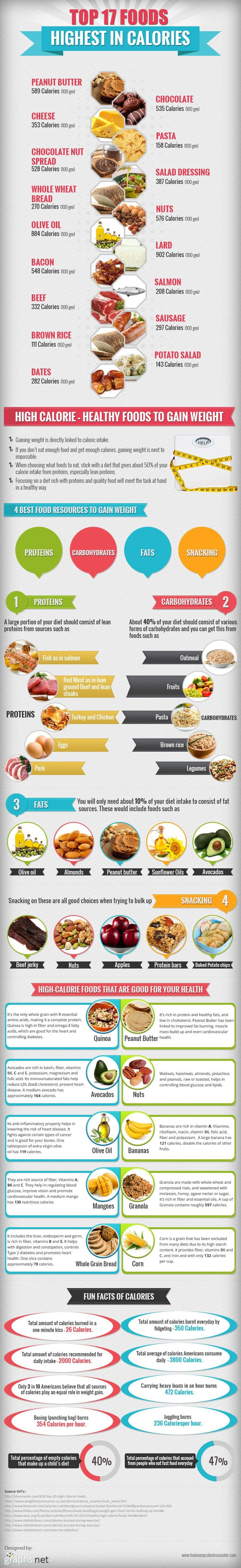 Top 17 Foods Highest in Calories (infographic)-Need more calories