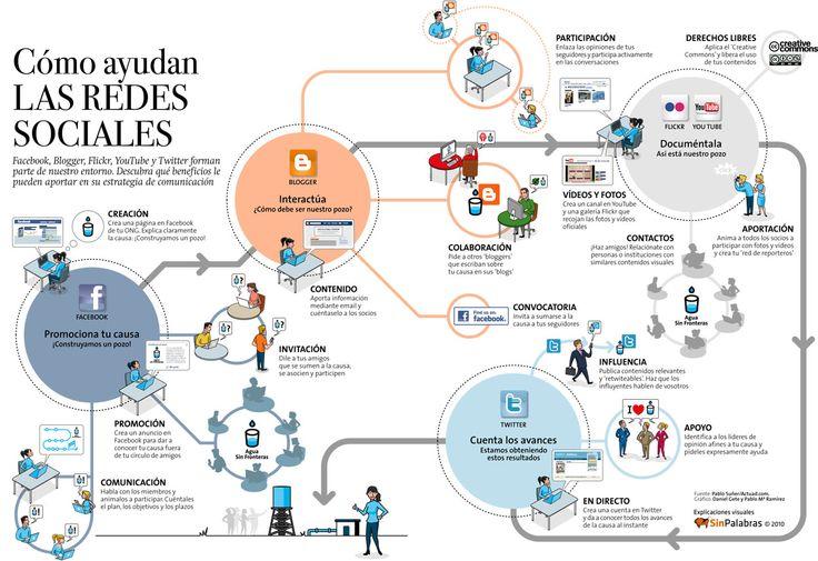 Interesante cuadro para ver cómo ayudan las Redes Sociales a la Comunicación