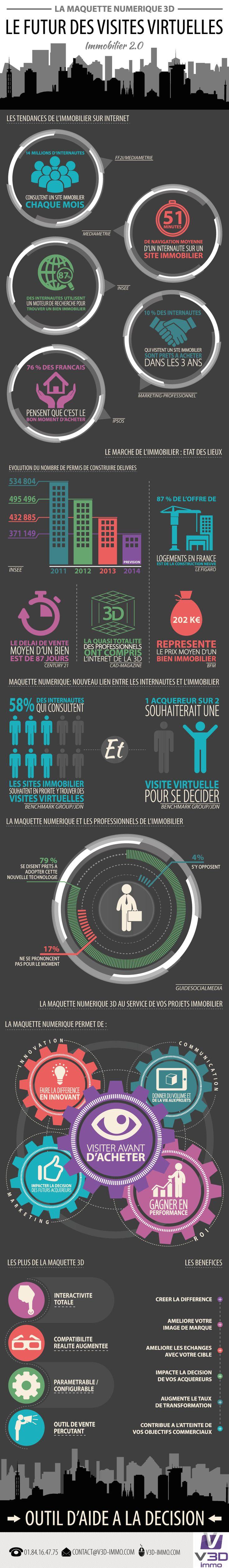 Les tendances de l'#Immobilier sur Internet