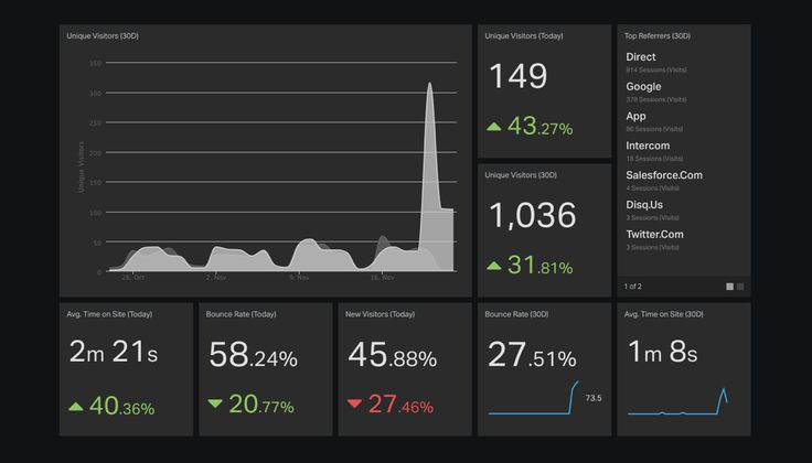 See a sample Web Analytics Dashboard in action. Learn more about using your own…