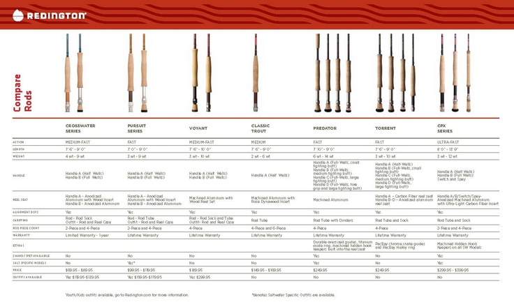 redington fly rod comparison chart
