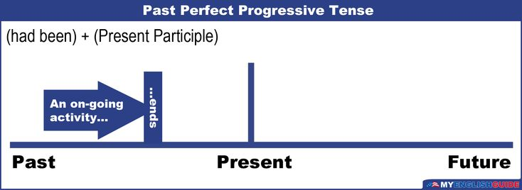 Course: english-language-level-8 [had been + present participle] Examples: You had...