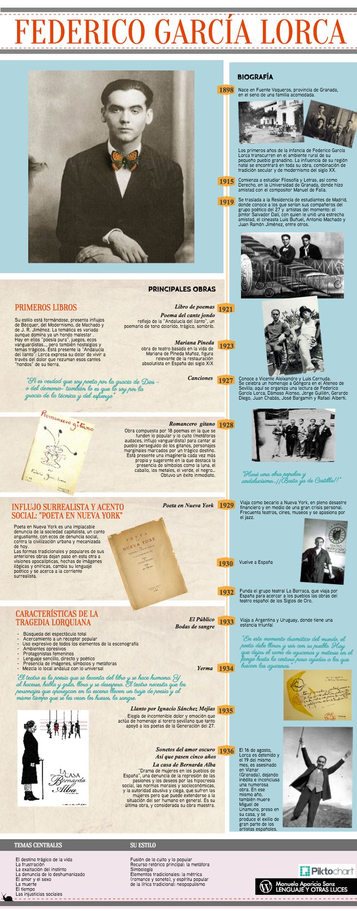 García Lorca. Biografía y principales obras. Temas centrales y estilo. Infografía. https://lenguajeyotrasluces.wordpress.com/