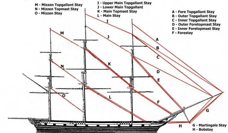 The Solent Has Its Own Stay!   The Rigging Company