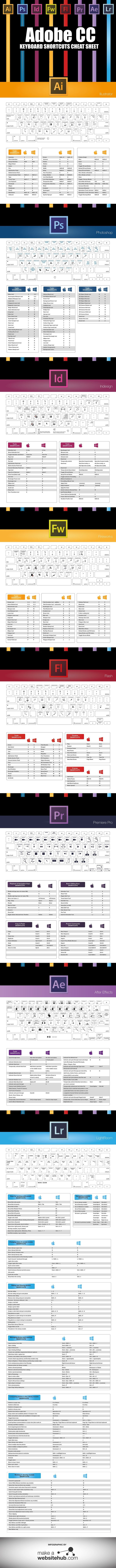 The Ultimate Adobe Creative Cloud Keyboard Shortcuts Cheat Sheet - #infographic