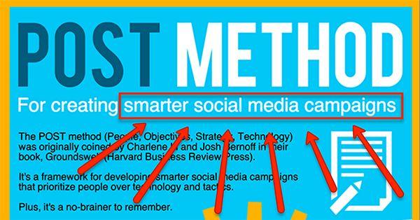 The Secret to Successful Social Media Campaigns = POST Method #socialmedia #digital
