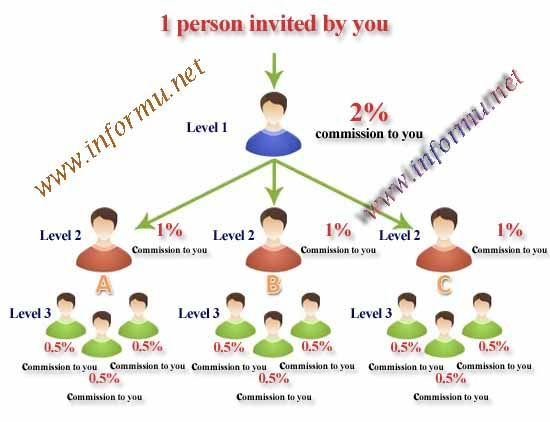 What is Multi Level Marketing Affiliate Programs? For over the years, people are looking for ways to make a living online. After that affiliate marketing comes in when CDnow launch its first affiliate program.