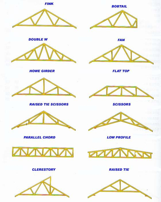 69 best roof trusses images on pinterest for Roof truss styles