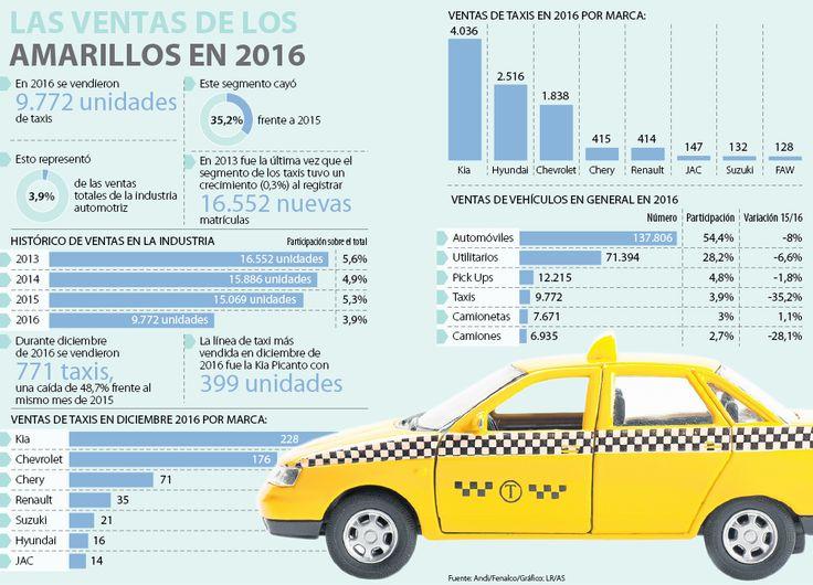 Kia vendió más de 4.000 taxis y desbancó a Hyundai