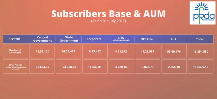 #NPS/#APY subscribers base as well as AUM as on 1st July, 2017