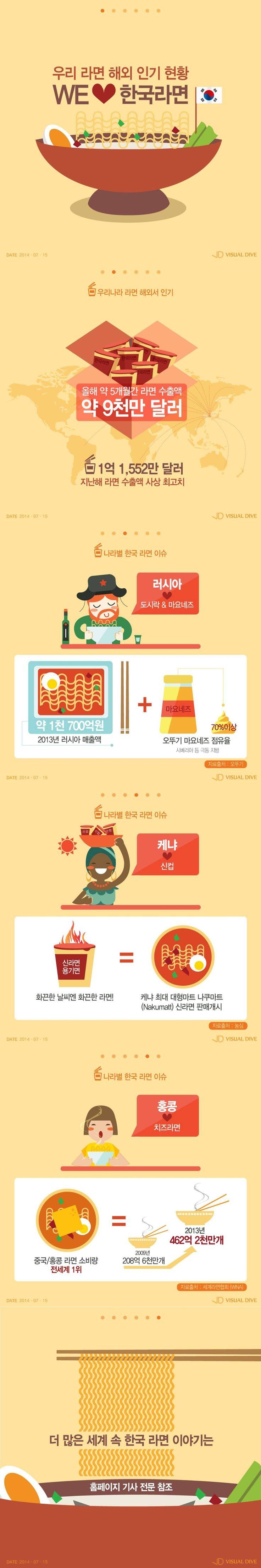 무더운 케냐 사람들, 신라면을 좋아한다고? [인포그래픽] #Noodle / #Infographic ⓒ 비주얼다이브 무단 복사·전재·재배포 금지