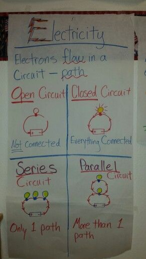 Science Circuits anchor chart. I made this for my 5th grade Science class.  Works well for STAAR review.