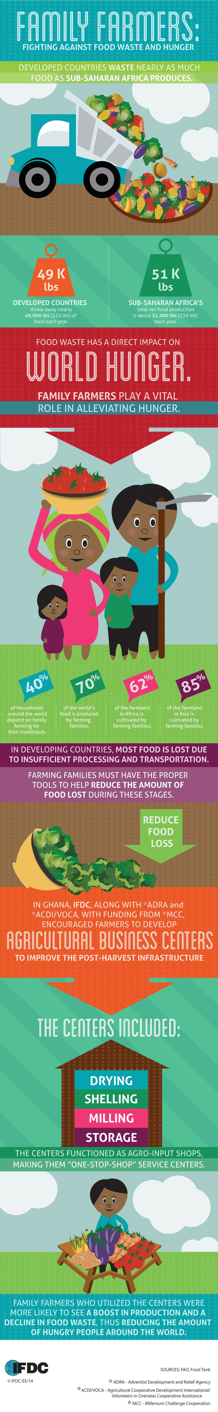 2014 is the International Year of Family Farming - see why it's important.