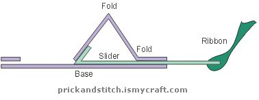cardmaking tutorial: Pop up slider card with prick and stitch train ...  side view of slider mechanism ...