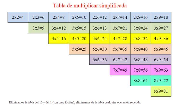 Tablas de multiplicar simplificadas - Recursos Didácticos