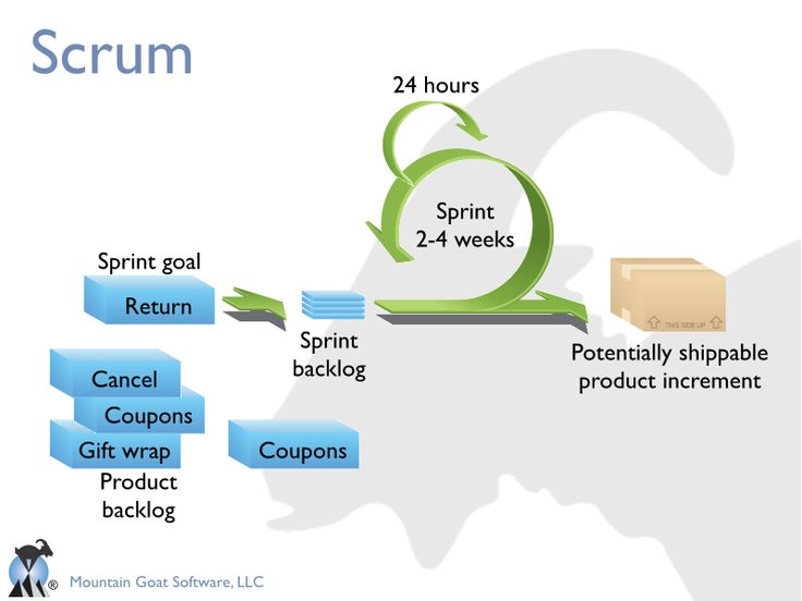 Introduction to scrum ppt agile scrum pinterest more Simplisafe z wave
