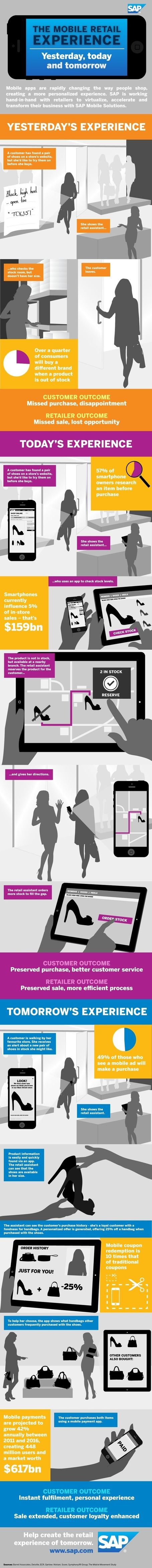 The mobile retail experience infographic - Past. Present. Future.