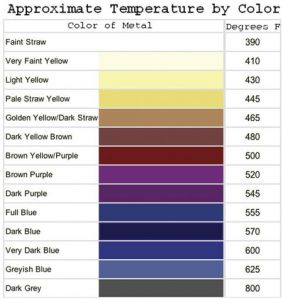 Temperature/color chart | American Gunsmithing Institute | Pinterest