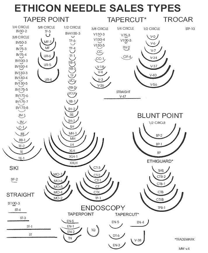 operating room: Suture needles