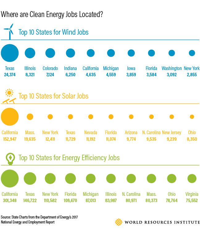 10 states that lead in clean renewable energy at http://www.ecowatch.com/states-renewable-energy-jobs-2348095715.html