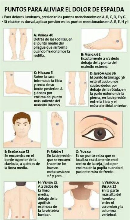 Puntos para aliviar el dolor de espalda - Points to relieve back pain