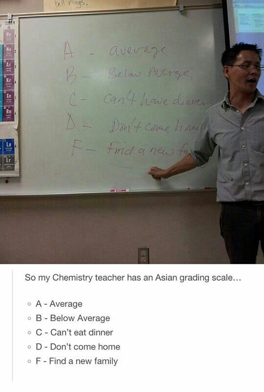 Asian grading scale