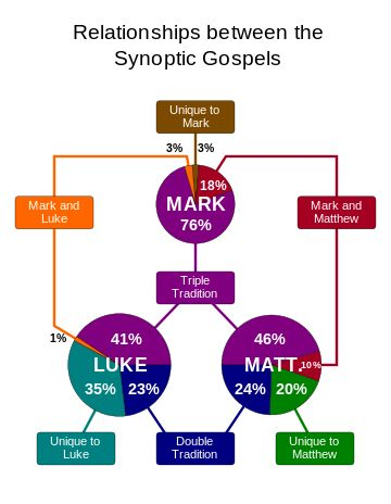 "Synoptic Gospels--The gospels of Matthew, Mark, and Luke are referred to as the Synoptic Gospels because they include many of the same stories, often in a similar sequence and in similar wording. They stand in contrast to John, whose content is comparatively distinct. The term synoptic (Latin: synopticus; Ancient Greek: synoptikos) comes via Latin from the Greek  synopsis, i.e. ""(a) seeing all together, synopsis"";"