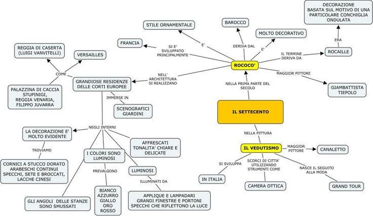 SETTECENTO_-_Mappa_Concettuale.jpg