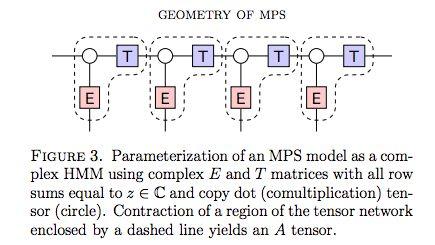 Algebraic Geometry of Matrix Product States--Critch and Morton: http://arxiv.org/pdf/1210.2812v3.pdf