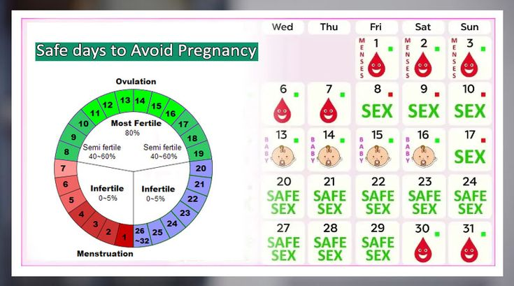 How many days after the period is safe to avoid pregnancy