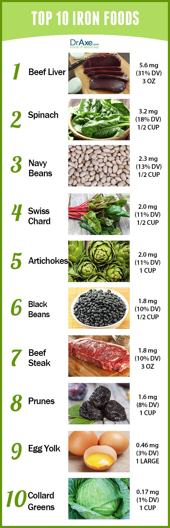 TOP 10 IRON RICH FOODS - The benefits of iron include healthy hair and skin, increased energy, and a healthy pregnancy. Try these Top 10 Iron Rich Foods to get your daily dose! - http://draxe.com/top-10-iron-rich-foods/