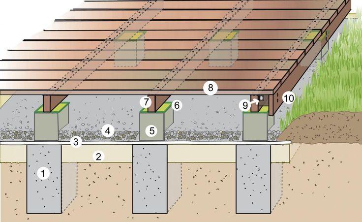 Beispielhafter Aufbau einer Holzterrasse: 1 Fundament (ca. 20x20x40 Zentimeter), 2 Füllsand (circa10 bis15 Zentimeter), 3 Kunststoffvlies, 4 Kiesschicht (circa fünf Zentimeter), 5 Betonstein (Rinnenstein, 14x14x15 Zentimeter), 6 Teichfolie, 7 Holzbalken (4,5x9 Zentimeter), 8 Holzdielen (12,5x2,5 Zentimeter), 9 Holzklotz als Abstandshalter, beidseitig mit Metallwinkel fixiert, 10 Holzdiele als Sichtblende