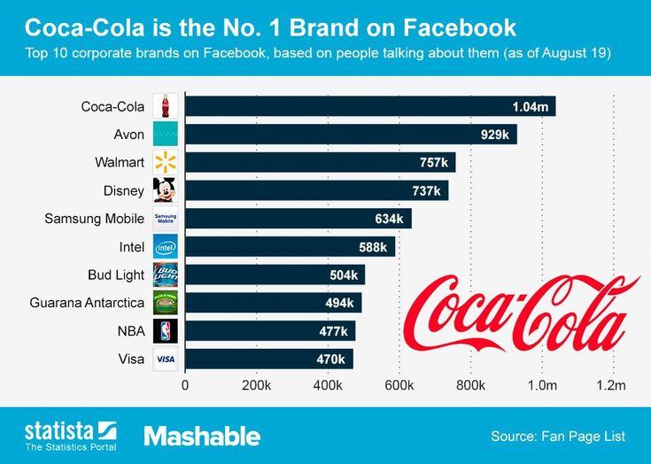 Melyek azok a márkák, akik igazán jól használják a közösségi hálót? Mely márkáknak van a legerősebb rajongó bázisa, melyek azok, akik a legelkötelezettebb, legragaszkodóbb rajongókkal rendelkeznek?   Kérdésekre válasz, lássuk az eredményt!     Bizony, a Coca-Cola , mint...