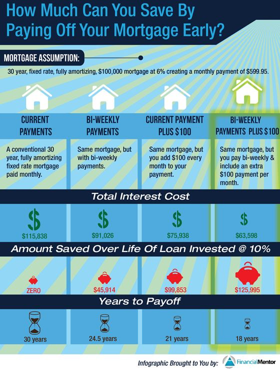 Best 25+ Paying off mortgage ideas on Pinterest Pay off mortgage - mortgage payoff calculators