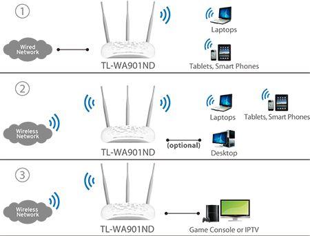 Bezprzewodowy punkt dostępowy, standard N, 450Mb/s TL-WA901ND - Witamy na stronie TP-LINK