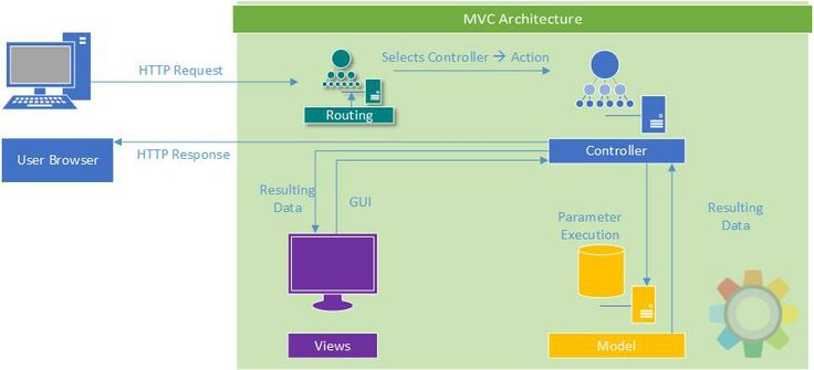 MS Dev Zone | Understanding ASP.NET MVC Routing Mechanism  Have you moved to MVC?  This article will explain the overview of MVC architecture and one of the most important part of MVC architecture i.e., URL Routing in detail. Come experience the fun with search engine friendly URL Routing mechanism in ASP.NET MVC.