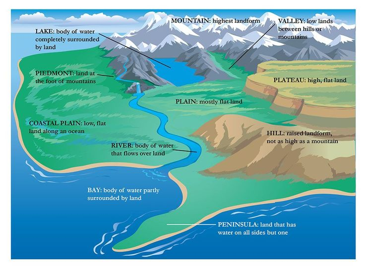 70 best images about Landforms and Physical Features on Pinterest