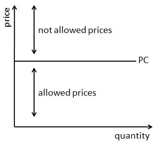 Introduction to Price Ceilings: What Is a Price Ceiling?