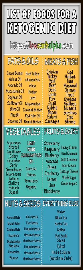 Ketogenic Diet and list of foods to eat…