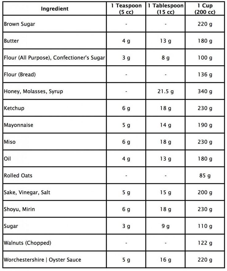 Metric conversion table for cooking metric to units - Table of converting measurements ...