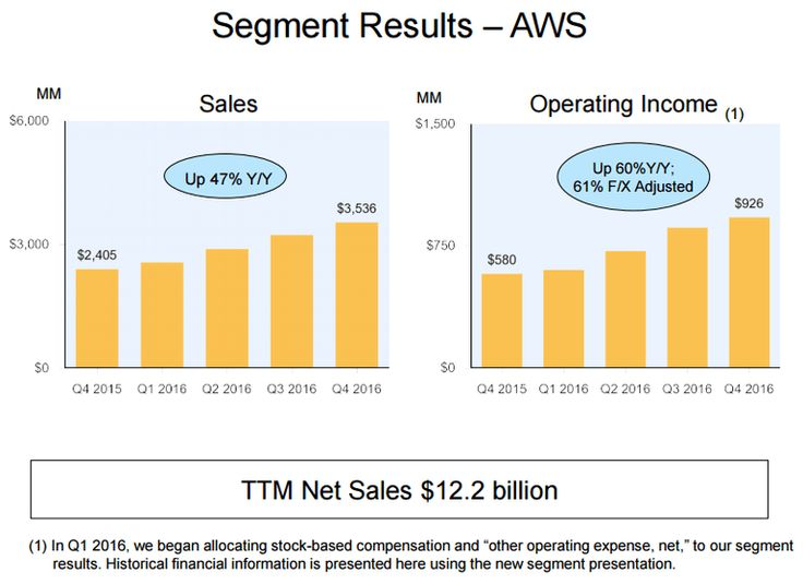 Stacking up the cloud vendors: AWS vs #cloud #vendors http://michigan.nef2.com/stacking-up-the-cloud-vendors-aws-vs-cloud-vendors/  # Stacking up the cloud vendors: AWS vs. Microsoft Azure, IBM, Google, Oracle Amazon Web Services continues to lead the cloud pack as it delivered a 2016 operating profit of $3.1 billion on revenue of $12.22 billion, up from $7.88 billion in 2015. While analysts will fret about Amazon's e-commerce business and growth ahead, you need to realize that AWS is the…