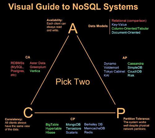 CAP theorem in NoSQL